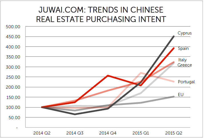 Graph from Juwai