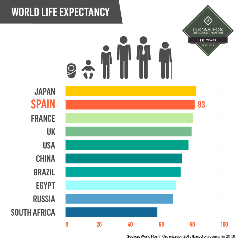 "a research on life expectancy and the factors contributing to it Research goal a: improve our understanding of factors contributing to these patterns the current pattern of increased ""active life expectancy."