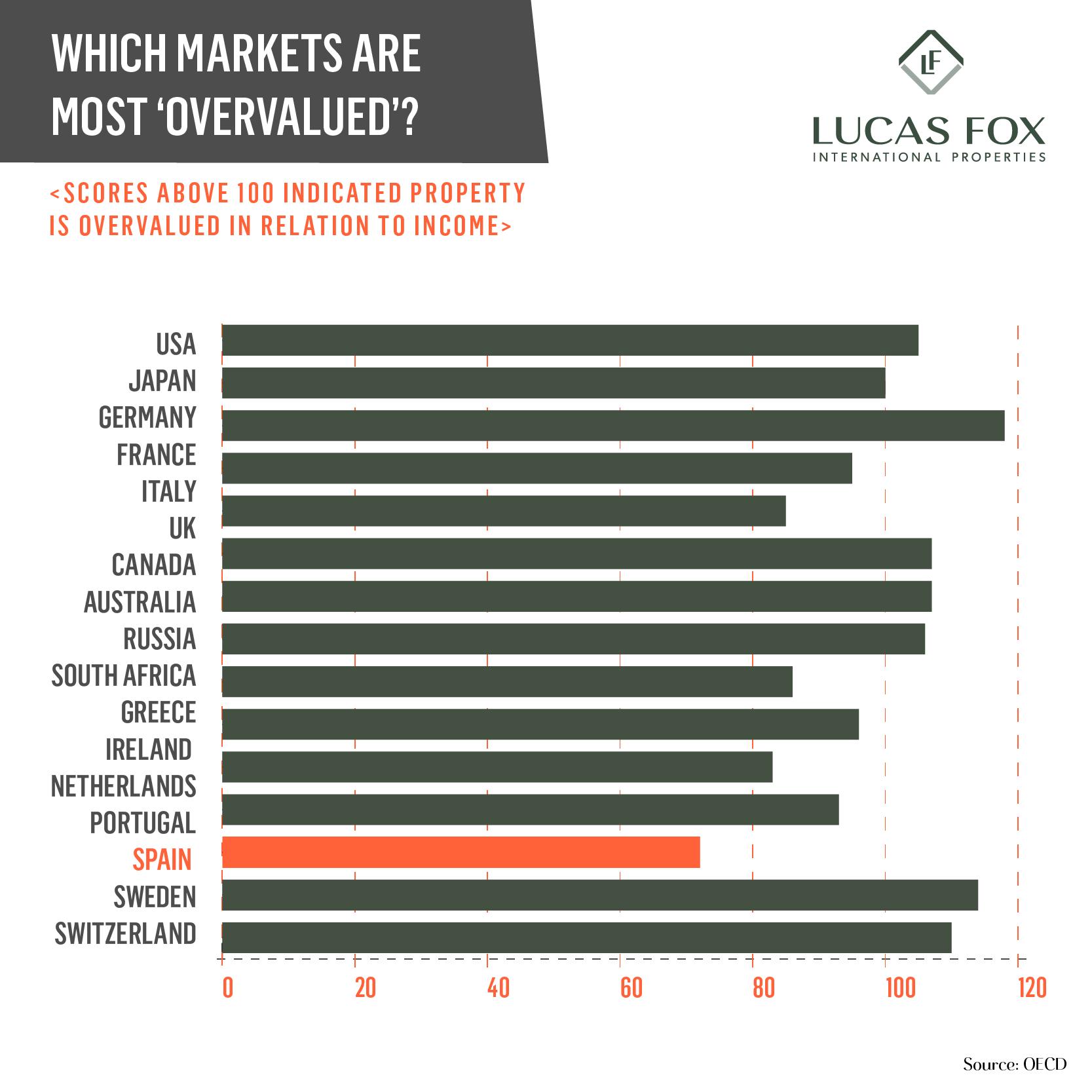 Infographic-OvervaluatedMarket-10