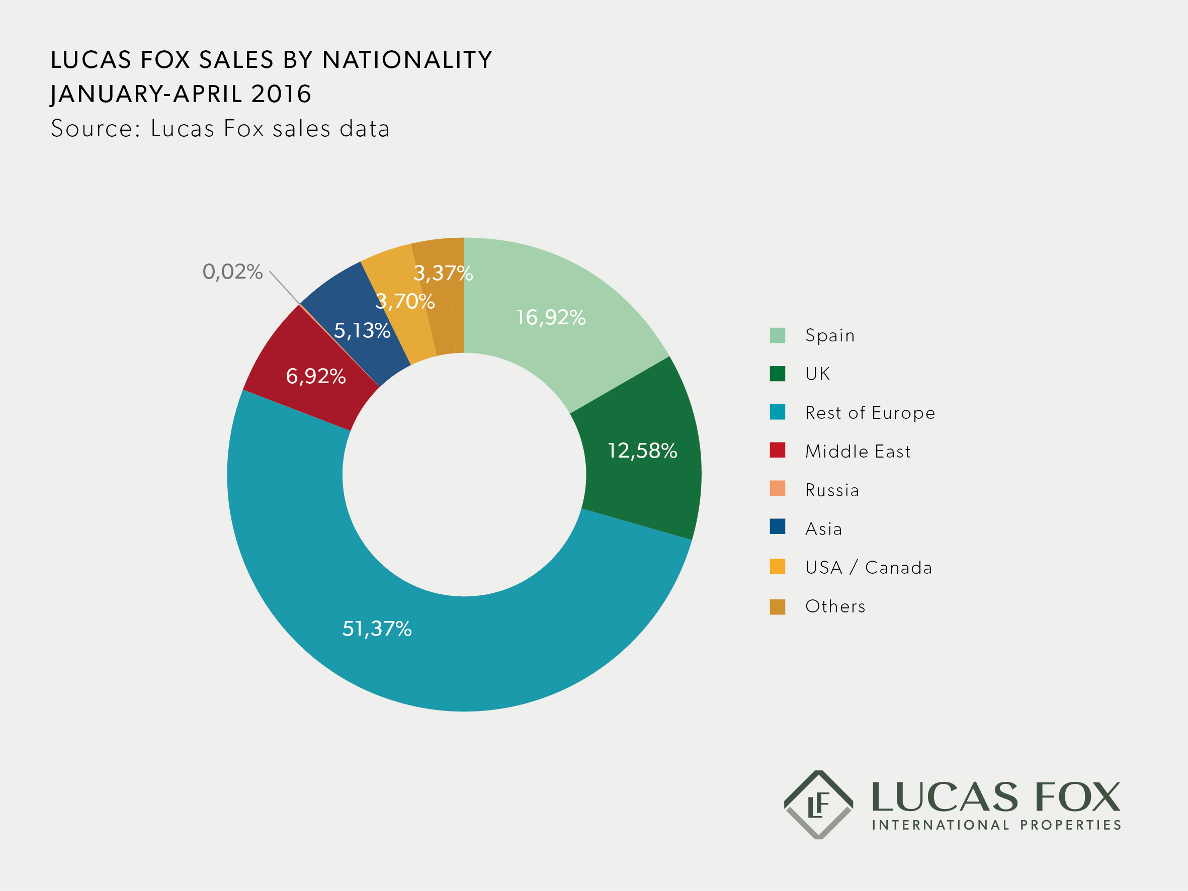 Lucas Fox nationality trends 2016