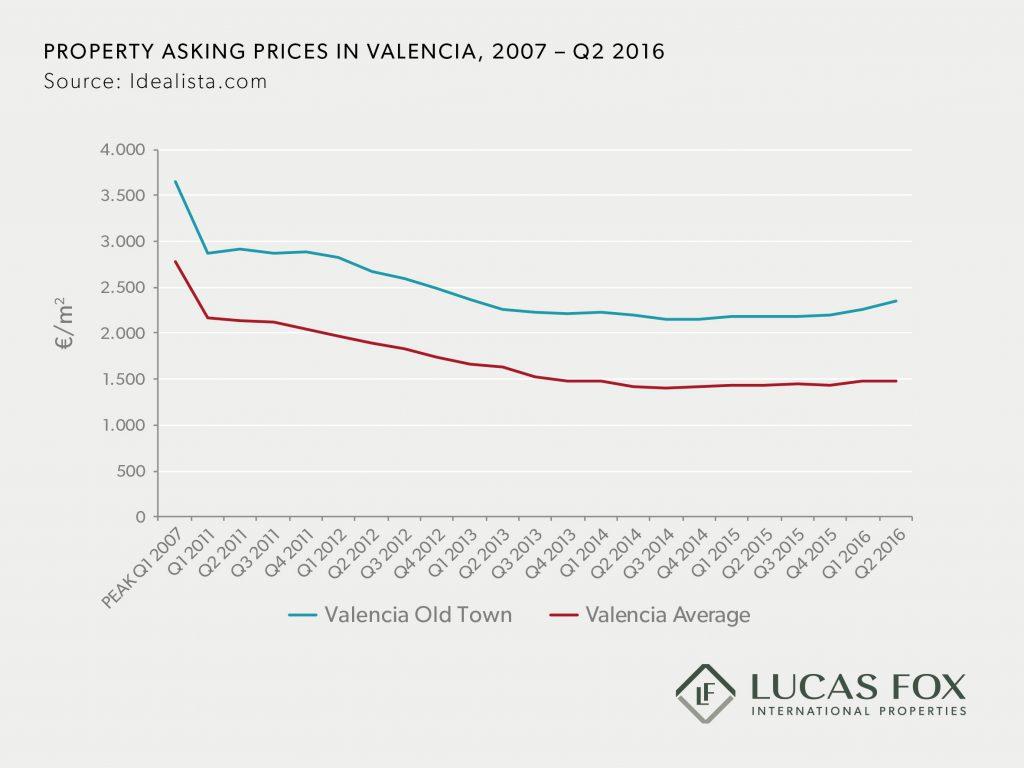 LF Infographics July 14th 2016- Valencia EN