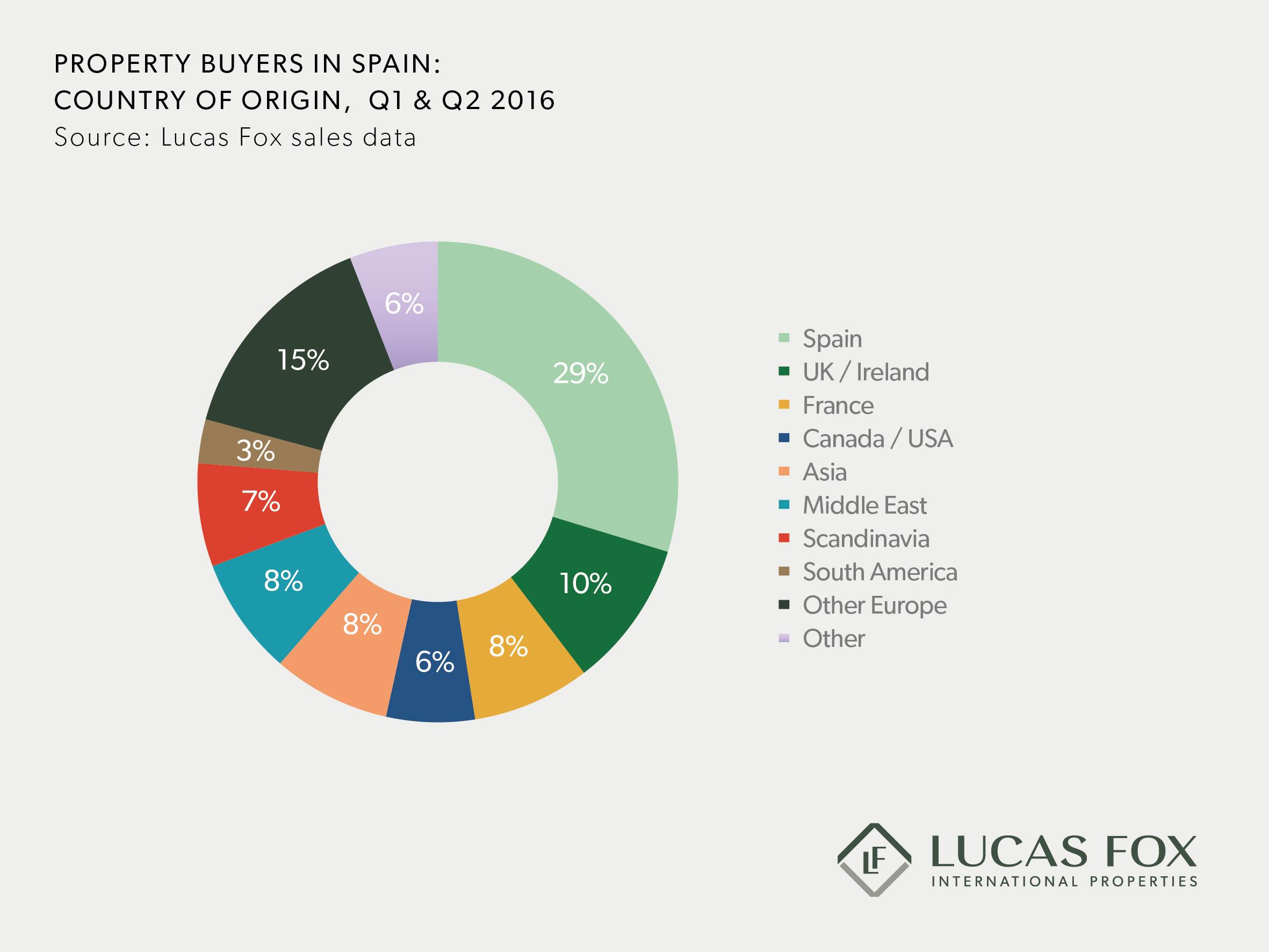 lucas-fox-buyers-country-of-origin-q1-q2-2016