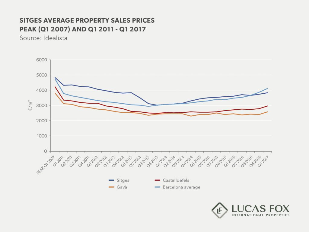 Sitges real estate market report 2017