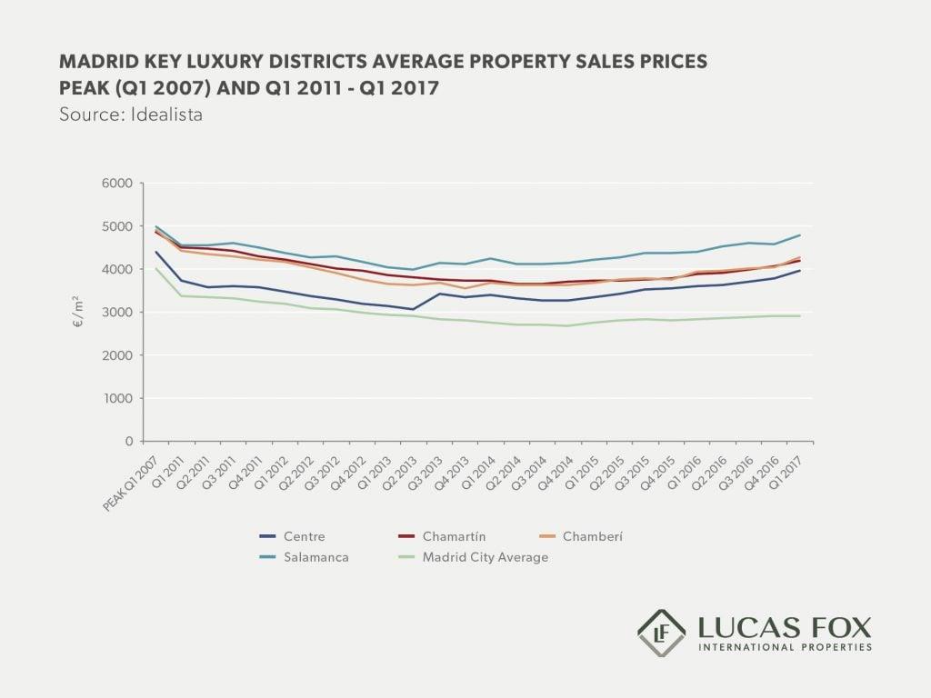 Madrid real estate market report 2017