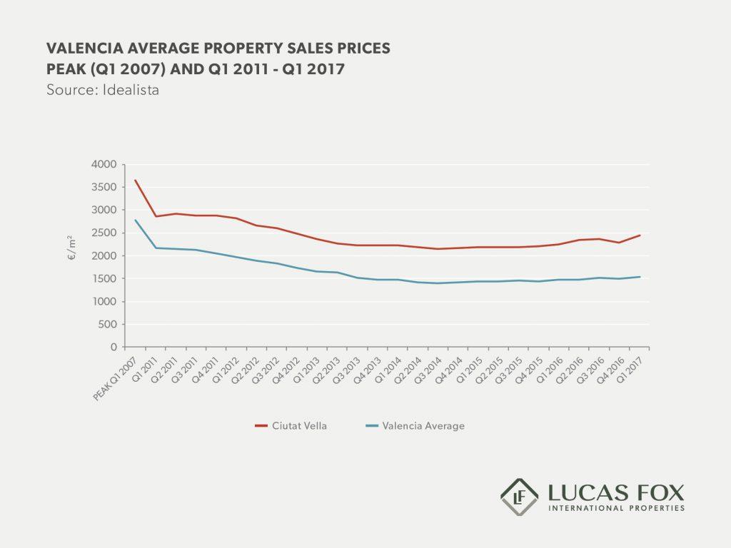 Valencia real estate market report 2017