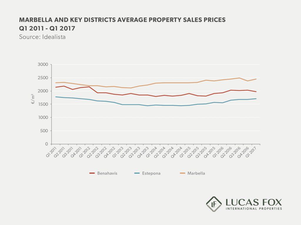 Marbella real estate market report 2017