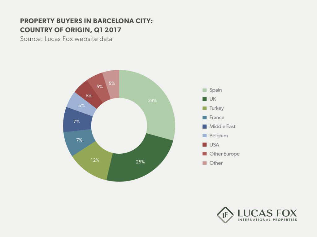 Barcelona real estate market report 2017