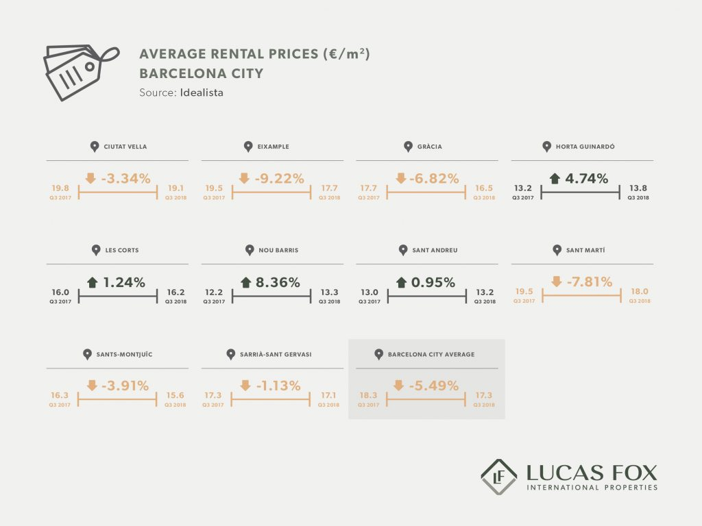 Average Rental Prices (€/m2) - Barcelona City