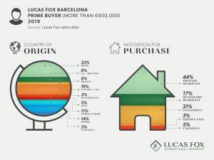 Lucas Fox Barcelona Prime Buyer - Property Market