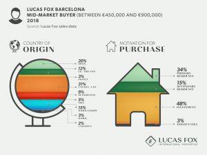 Lucas Fox Barcelona Mid-Market Buyer - Property Market