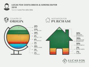 Lucas Fox Costa Brava and Girona - Property Market