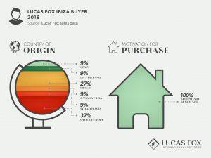 Lucas Fox Ibiza Buyer - Property Market