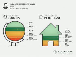 Lucas Fox Maresme Buyer - Property Market