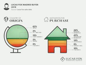 Lucas Fox Madrid Buyer 2018 - Property market