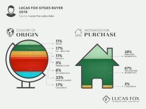 Lucas Fox Sitges BUyer - Sitges Property Market
