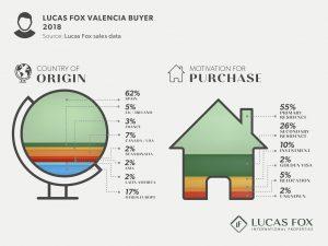 Lucas Fox Valencia Buyer - Property Market