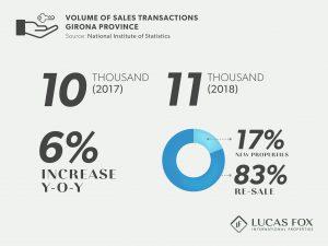 Volume of Sales Transactions - Girona Property Market