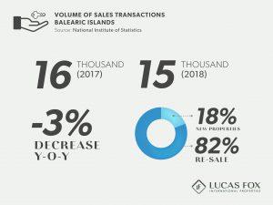 Volume of Sales Transactions - Balearic Property Market