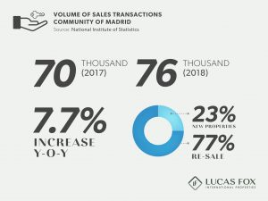 Volume of Sales Transactions - Madrid Property Market