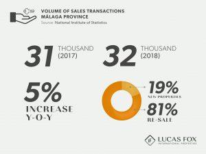 Volume of Sales Transactions - Malaga Property Market