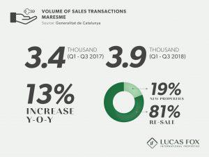 Volume of Sales transactions - Property Market