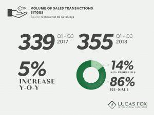 Volume of Sales Transactions - Sitges Property Market
