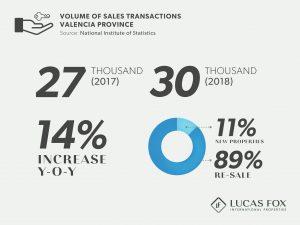Volume of Sales Transactions - Valencia Property Market