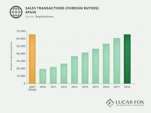 Sales Transactions - Barcelona Real Estate