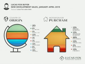 Lucas Fox Buyer new development sales, january - april 2019