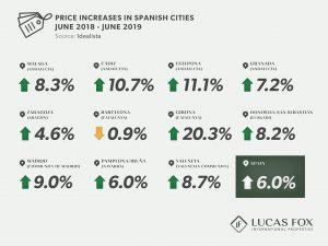 Spain's hotspots