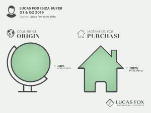 Lucas Fox Q1Q22019