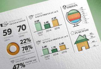 Lucas Fox Spanish Real Estate Market Analysis: Price Evolution 2019