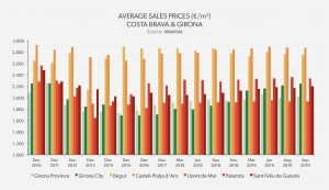 average sales prices Costa Brava