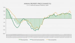 real estate market analysis - annual property price change