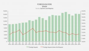 real estate market analysis - foreign buyers