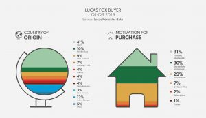 real estate market analysis - Lucas Fox Buyer