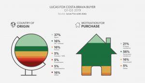 Lucas Fox Costa Brava Buyer Profile