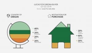 Lucas Fox Girona Buyer Profile