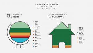 Lucas Fox Sitges Buyer Profile