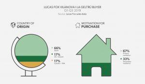 Lucas Fox Vilanova y la Geltrú Buyer Profile