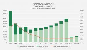 Property Transactions - Alicante Province
