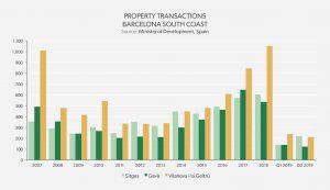 Property Transactions Barcelona South Coast - Sitges