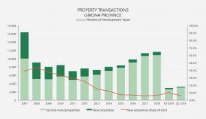 Property Transactions - Girona Province