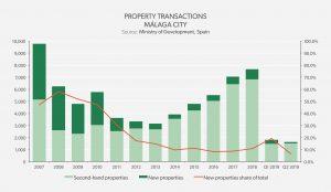 Property Transaction - Málaga City