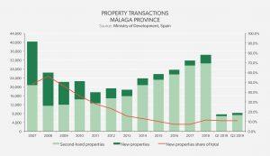 Property Transactions - Málaga