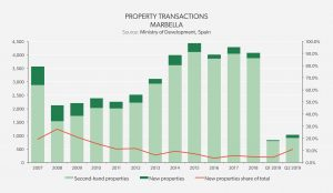 Property Transactions - Marbella, Málaga
