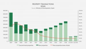 real estate market analysis - Property Transaccions Spain
