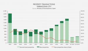 Property Transactions Tarragona City