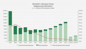 Property Transactions Tarragona