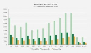 real estate market analysis - Property Transaccions Q3